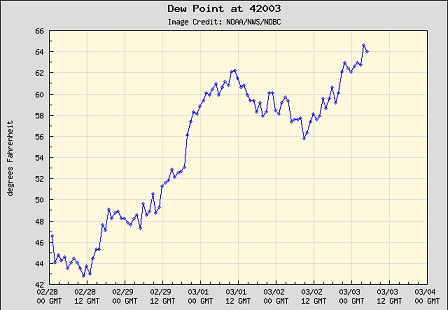 buoy-dewpoint.PNG
