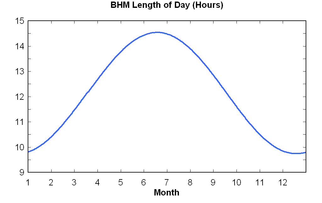 And We Ll Only Have 9 Hours 56 Minutes On December 21 Here Is A Chart Of The Length Day At Birmingham Through Year