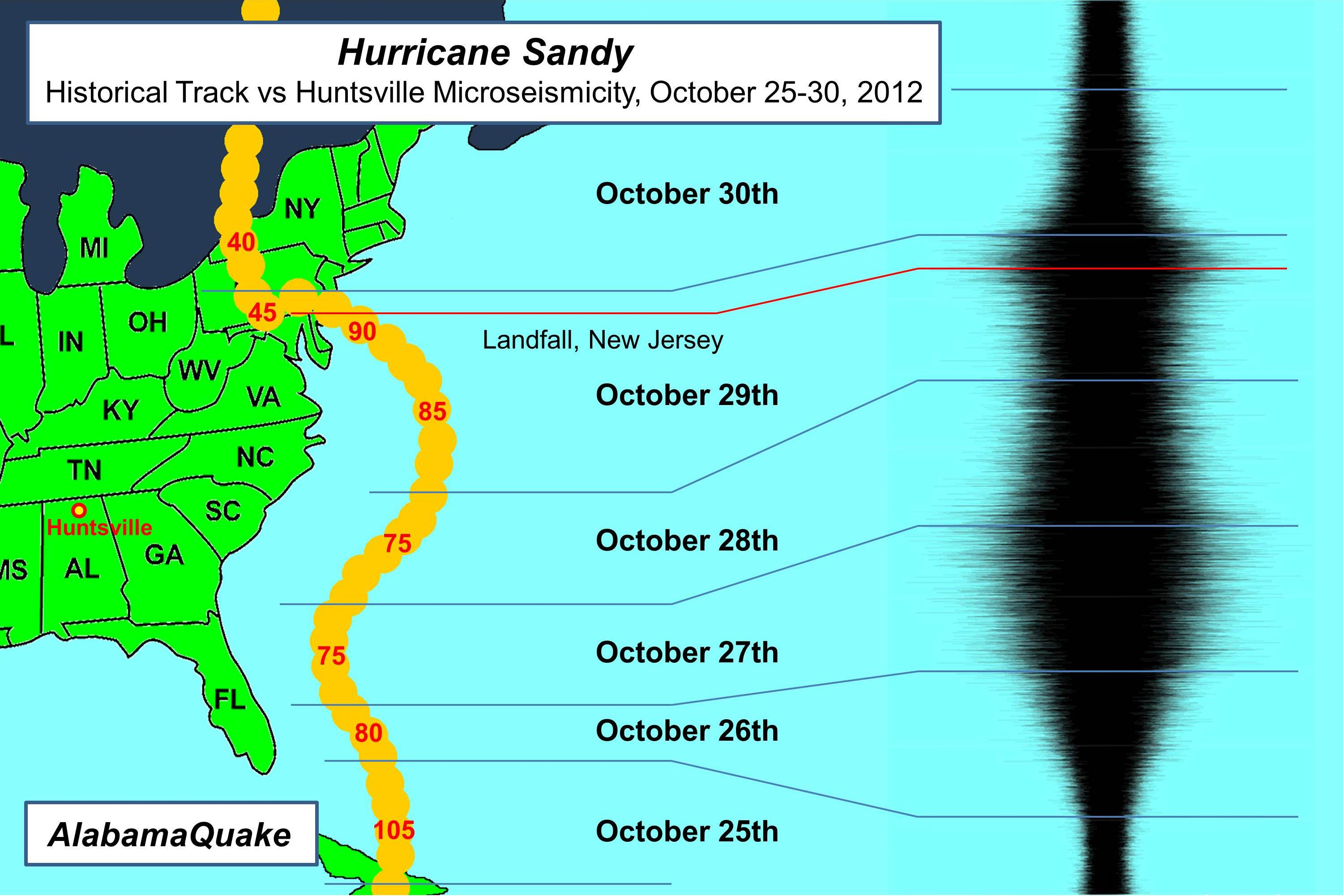 Hurricane Sandy and Huntsville Microseismicity
