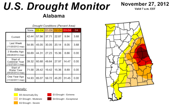 Drought Conditions for Alabama