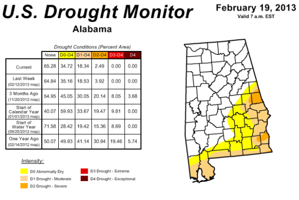 February Rains Improve Drought Conditions