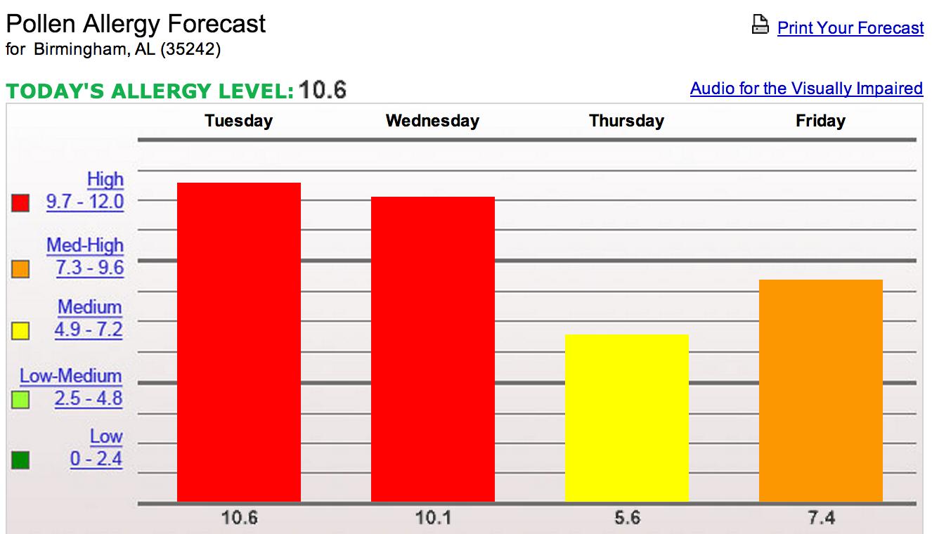 A Little Cooler Today; Rain Thursday