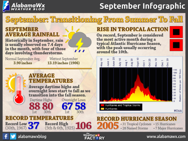 September Infographic by AlabamaWx's Scott Martin