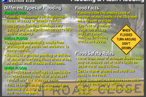 The Different Types of Flooding That Can Occur In Central Alabama