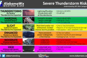 Storm Prediction Center Severe Weather Outlook Categories Explained