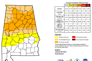 The Latest On Alabama's Drought Situation: 2/17/2017