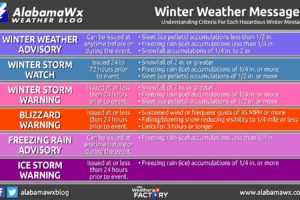Winter Weather Advisory, Watch and Warning Criteria Explained
