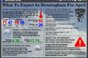 The Monthly Infographic: What To Expect In Birmingham For April
