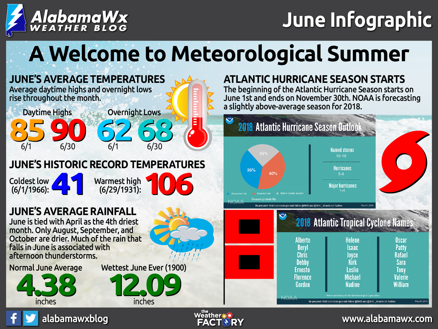 June Infographic by AlabamaWx's Scott Martin