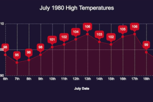 July 10, 1980: A Record-Setting Stretch During Sweltering Heat Wave Starts