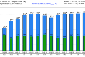 Unsettled Weather Pattern For Alabama