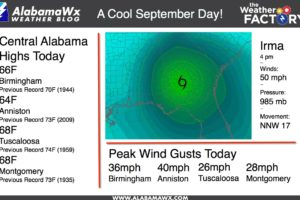 Record Cool Maximums Set Across Central Alabama Thanks to Irma