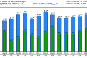 Long Stretch Of Dry Weather Ahead For Alabama
