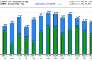 Quiet Week Ahead For Alabama