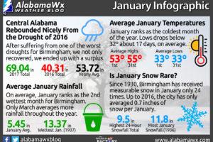 Happy New Year! Birmingham's January Weather Infographic