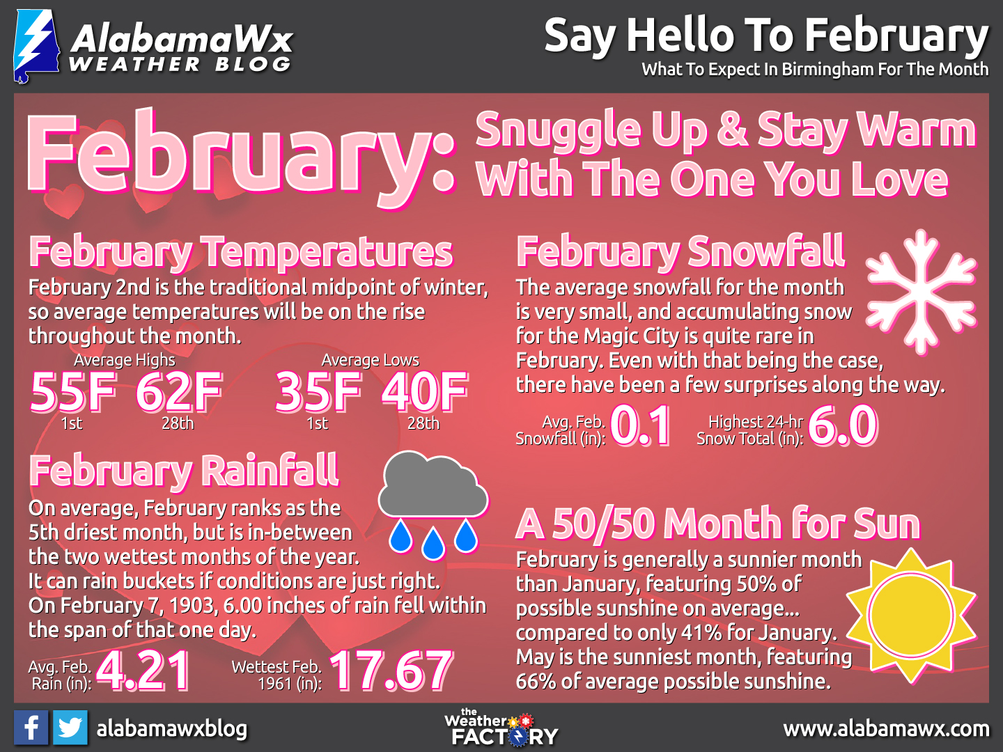 February Infographic by AlabamaWx's Scott Martin