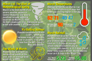 Welcome To March… And To Meteorological Spring