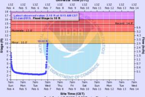 Flood Warning for Village Creek At Avenue W (Jefferson County)