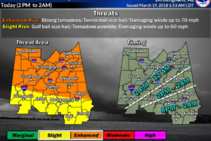 Severe Weather Threat is on Track for Alabama Later Today, Tonight