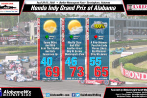 Honda Indy Grand Prix Race Weekend Has Arrived… Here's The Friday Update
