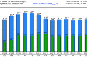 Warm, Generally Dry Pattern For Alabama