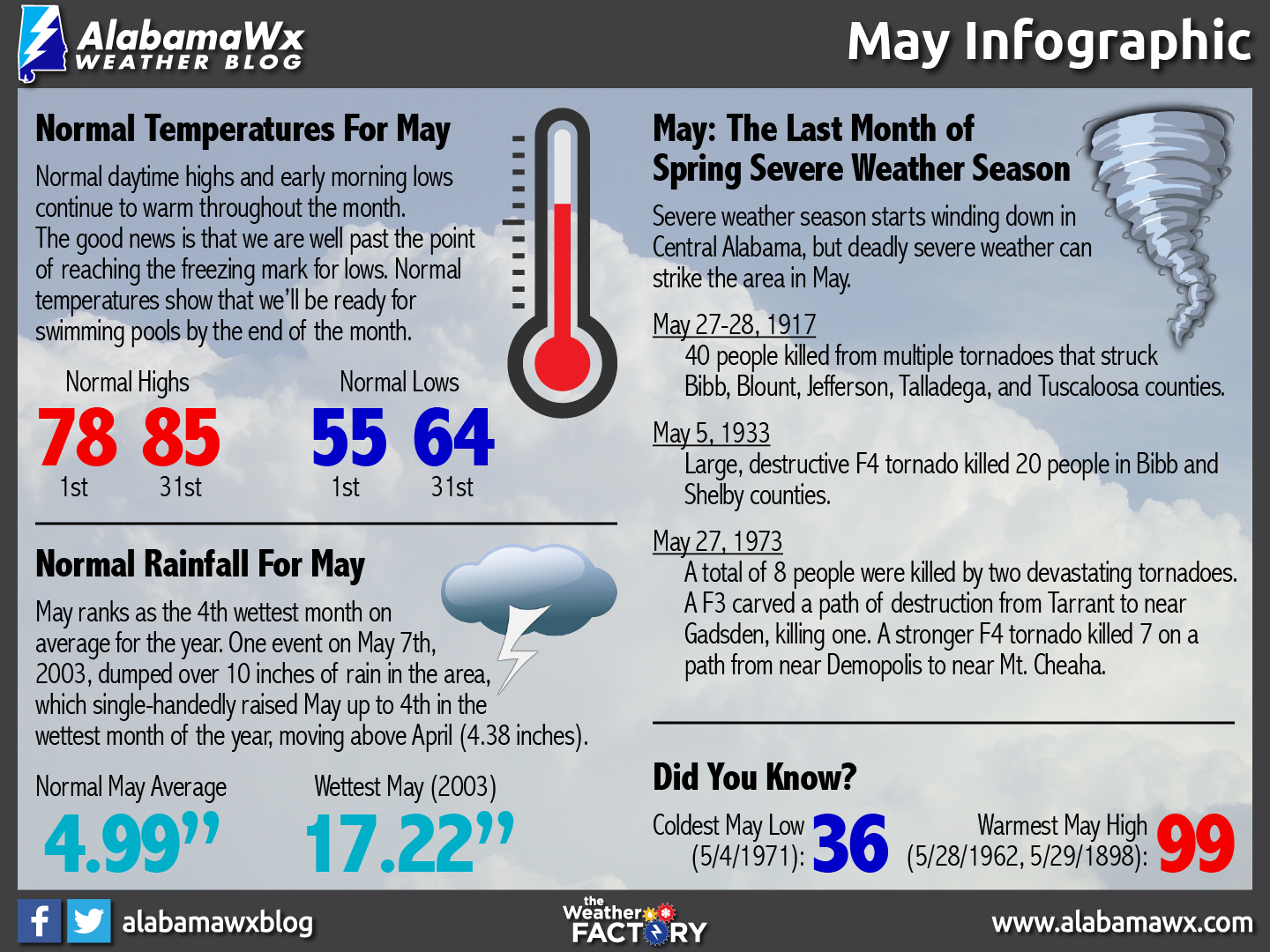 May Infographic by AlabamaWx's Scott Martin