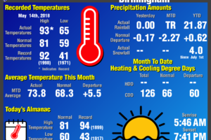 Climatology Report for Birmingham: May 14th, 2018
