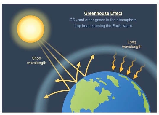 The Greenhouse Effect and Its Effect on Climate | The Alabama Weather Blog  - Mobile