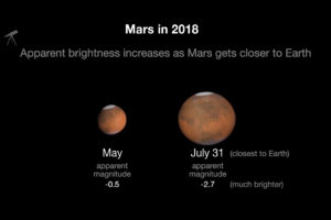 Mars Dust Storm Continues, Temperature Ranges Narrow