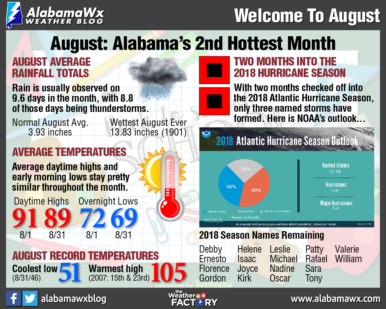 August Infographic by AlabamaWx's Scott Martin