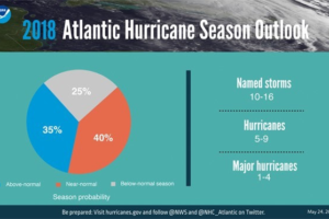 An Update on the 2018 Atlantic Hurricane Season