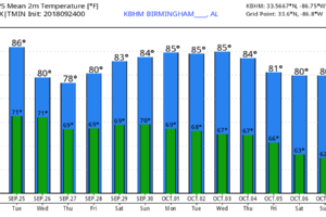 Wet/Unsettled Weather For Alabama This Week