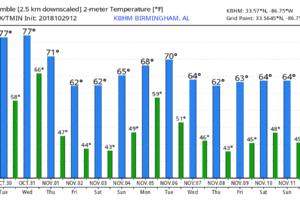 Sunny Tomorrow; Rain And Storms By Thursday