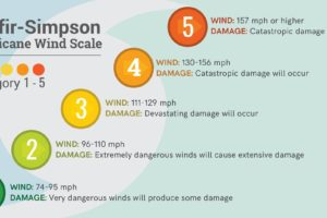 The Saffir-Simpson Hurricane Wind Scale