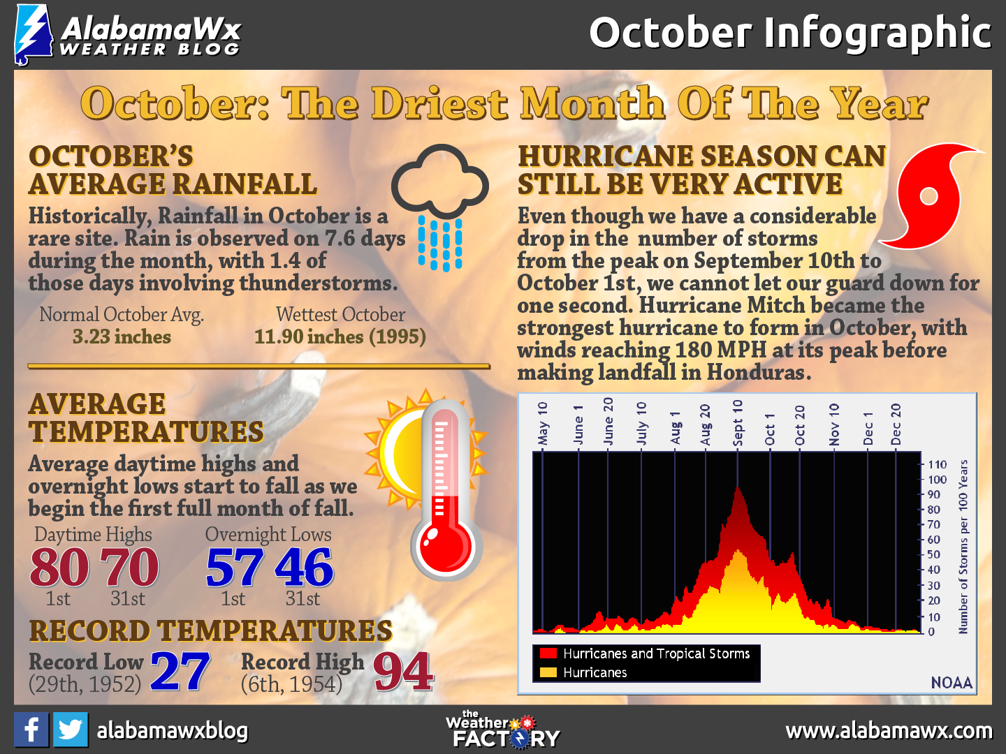 October Infographic by AlabamaWx's Scott Martin