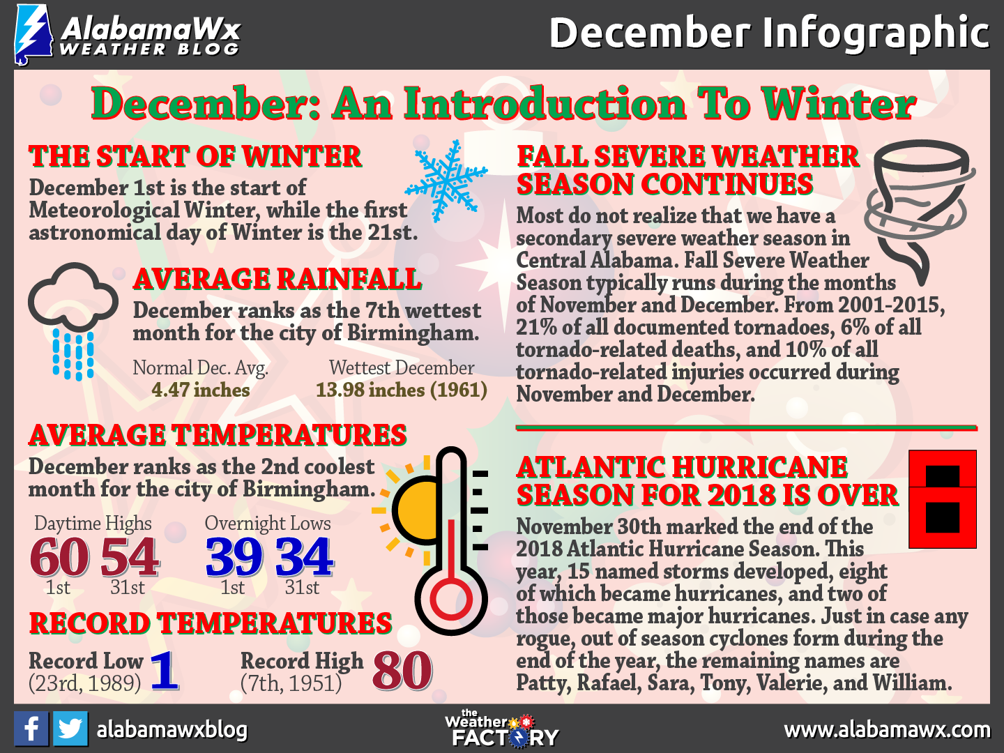 December Infographic by AlabamaWx's Scott Martin