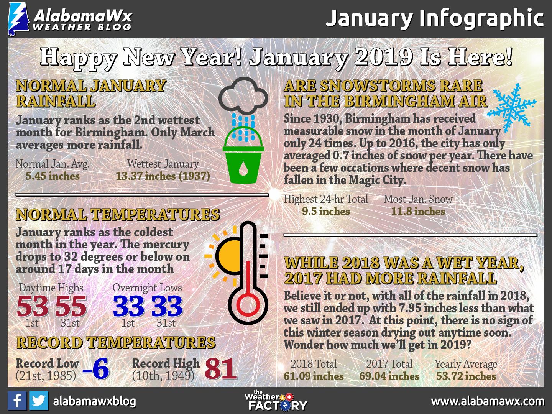 January Infographic by AlabamaWx's Scott Martin