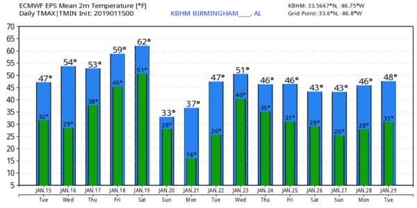 James Spann: Some sun for Alabama later today - Alabama