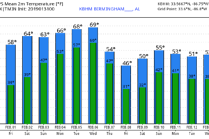 Warmer Days Ahead For Alabama