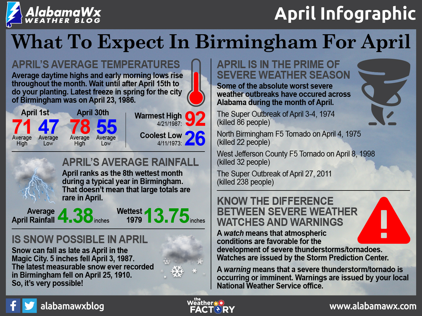 March Infographic by AlabamaWx's Scott Martin