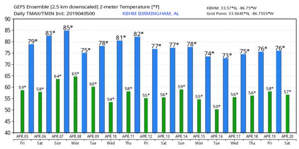 Warm Weekend Ahead : The Alabama Weather Blog