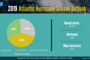 2019 Atlantic Hurricane Season Starts Today… Here Is The Outlook From NOAA