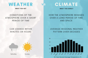 Weather And Climate: What's The Big Difference?