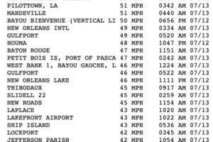 Wind Reports from Southeastern Louisiana:  66 mph at Dulac is HIghest So Far