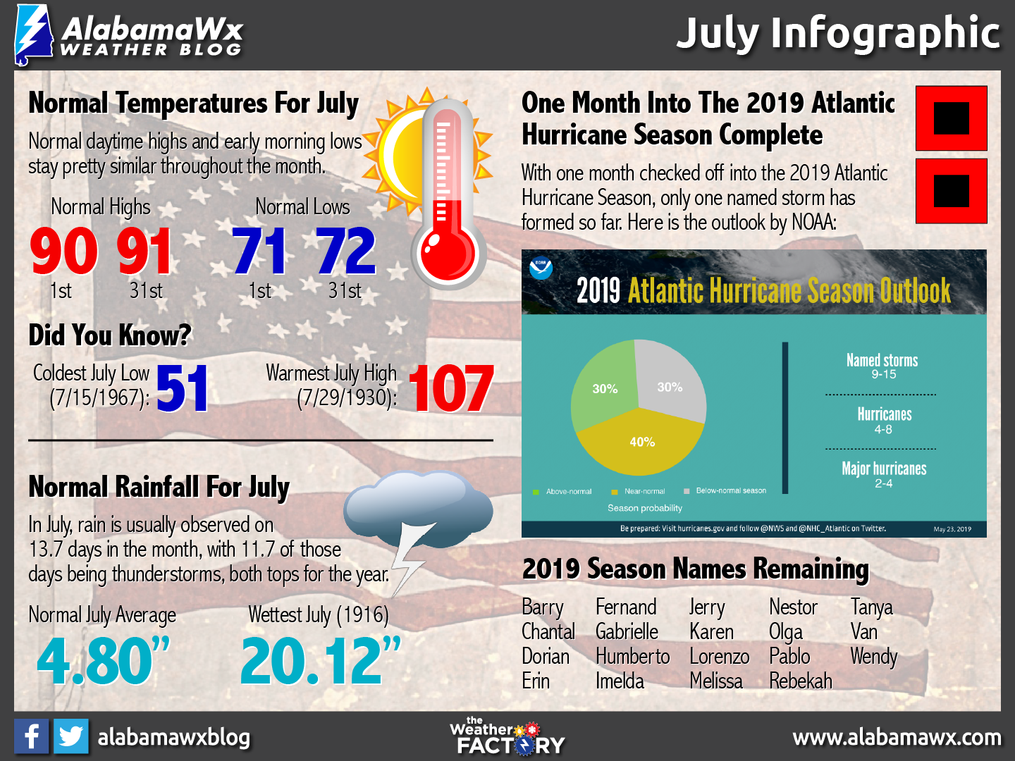 July Infographic by AlabamaWx's Scott Martin