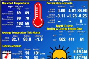 Daily Climate Report for Birmingham: August 28th, 2019