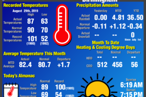 Daily Climate Report for Birmingham: August 29th, 2019