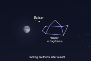 Look For Saturn And The Teapot Plus Meteors
