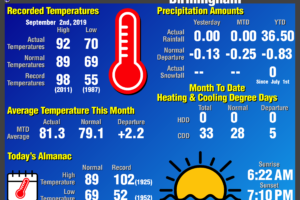 Daily Climate Report for Birmingham: September 2nd, 2019