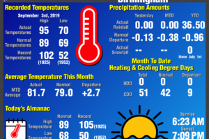 Daily Climate Report for Birmingham: September 3rd, 2019
